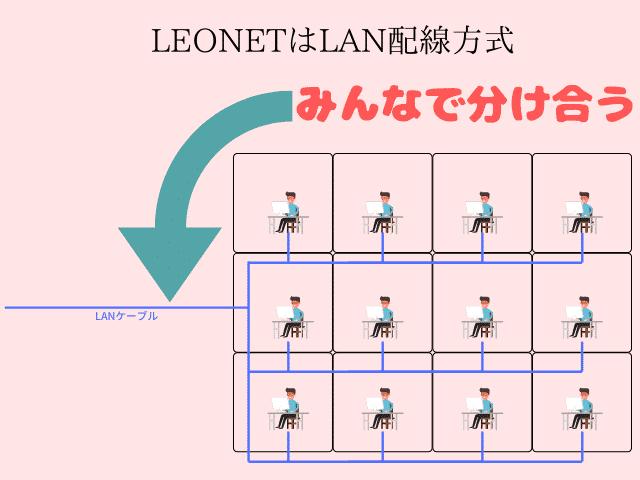 LEONETはLAN配線方式