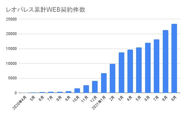 レオパレス累計WEB契約件数