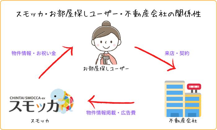 スモッカ・お部屋探しユーザー・不動産会社の関係性 (1) (1)