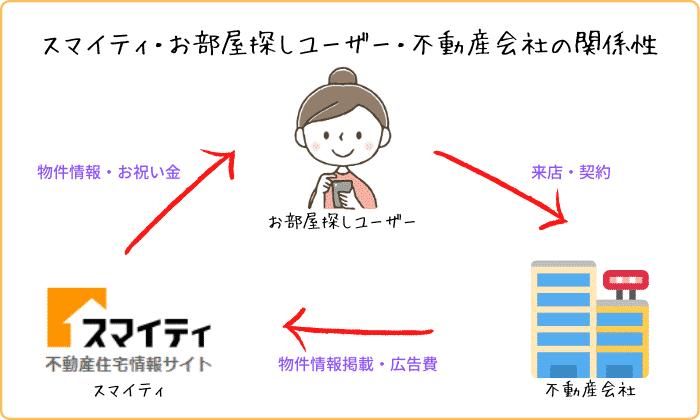 スマイティ・お部屋探しユーザー・不動産会社の関係性