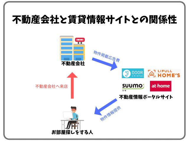 不動産会社と賃貸情報サイトとの関係性