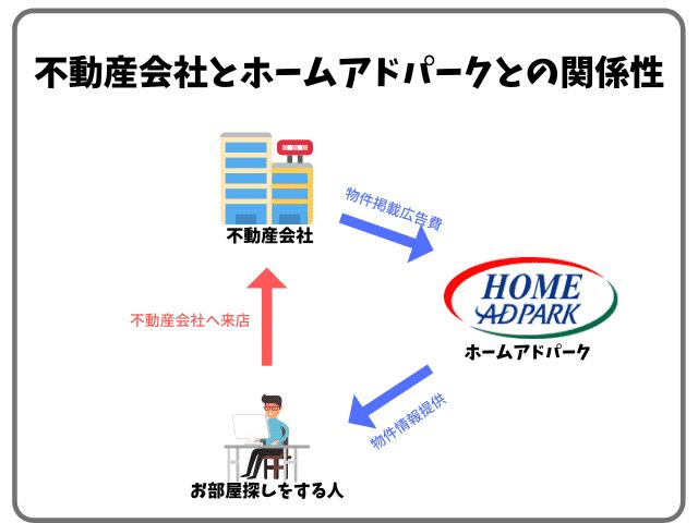 不動産会社とホームアドパークとの関係性