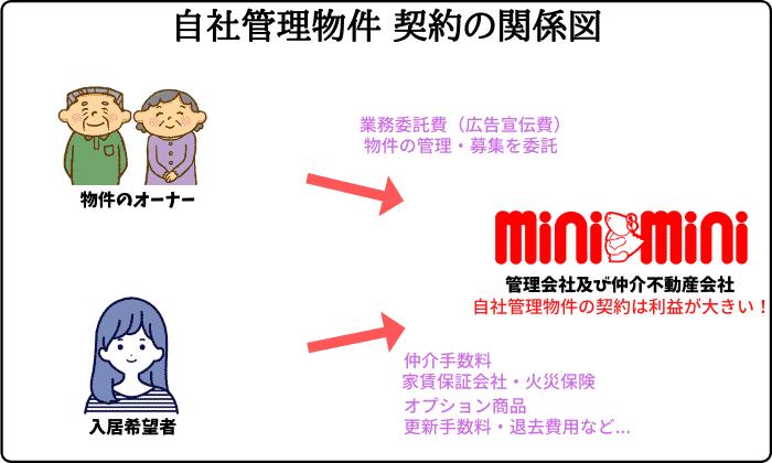 ミニミニ自社管理物件 契約の関係図