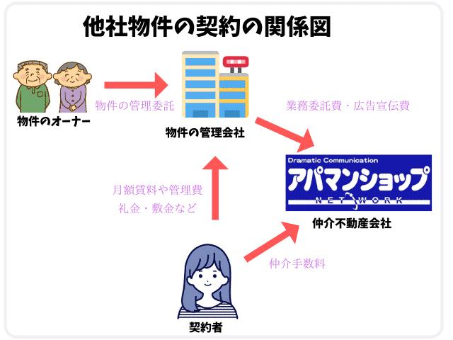 他社物件の契約の関係図
