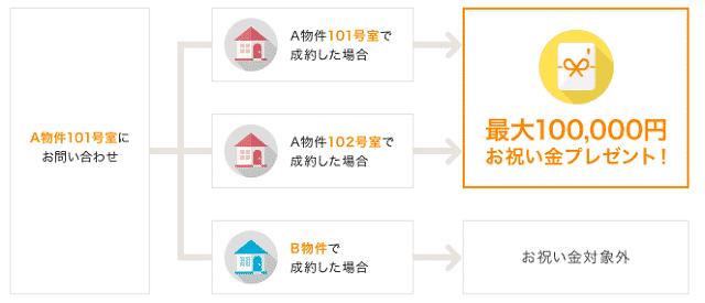DOOR賃貸キャッシュバック条件