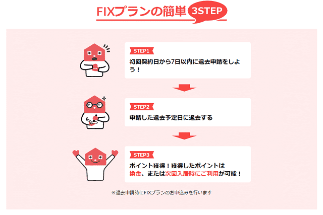 FIXプラン簡単3ステップ