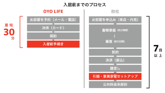 OYO LIFEの使い方