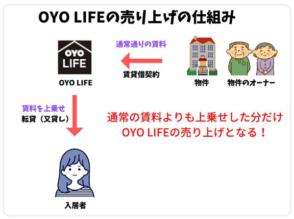 OYO LIFEの売り上げの仕組み