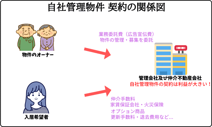 自社管理物件 契約の関係図