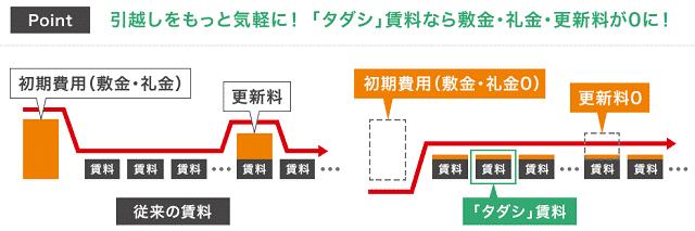 タダシプランの詳細図