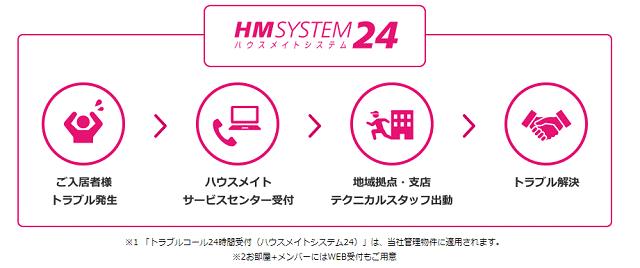ハウスメイトシステム24