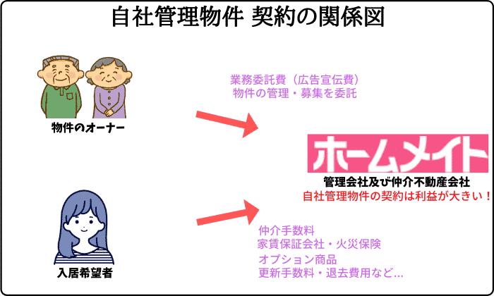ホームメイト自社管理物件 契約の関係図