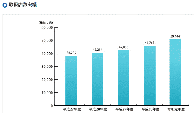 日本セーフティー取扱店舗数