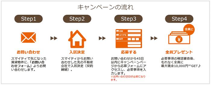 キャンペーン4ステップ