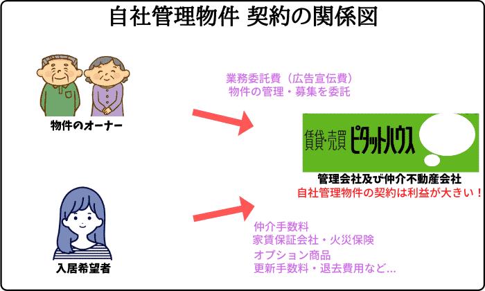 ピタットハウス自社管理物件 契約の関係図
