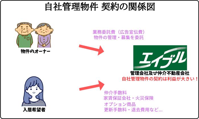 エイブル自社管理物件 契約の関係図