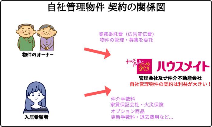 ハウスメイト自社管理物件 契約の関係図