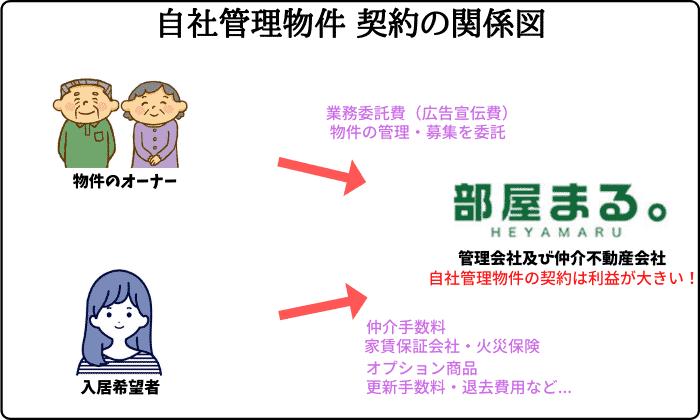 部屋まる自社管理物件 契約の関係図