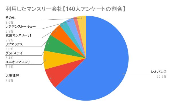 利用したマンスリー会社【140人アンケートの割合】円グラフ