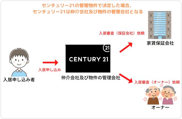 センチュリー21自社管理会社で決定した場合の図