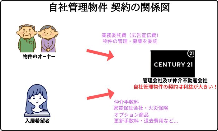 センチュリー21自社管理物件 契約の関係図